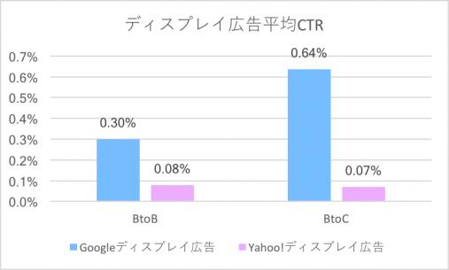 ディスプレイ広告平均CTR(BtoB,BtoC)