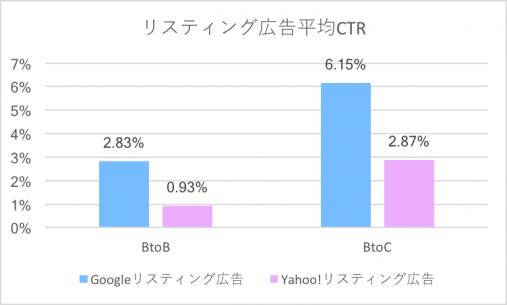 リスティング広告平均CTR(BtoB,BtoC)
