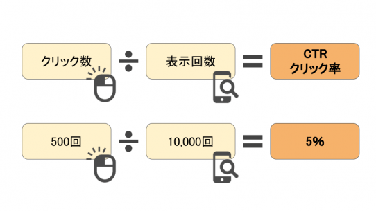 CTRの計算式