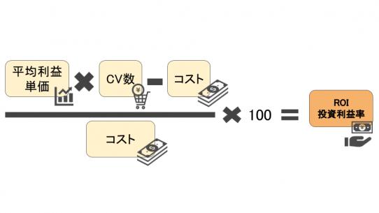 ROIの計算方法