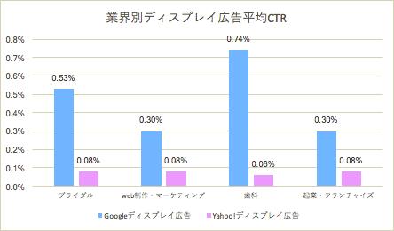 業界別ディスプレイ広告平均CTR