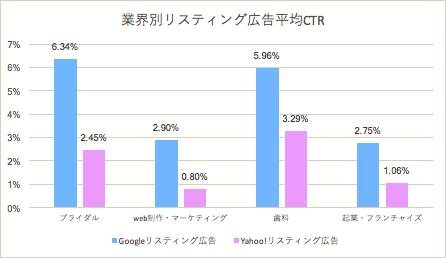 業界別リスティング広告平均CTR