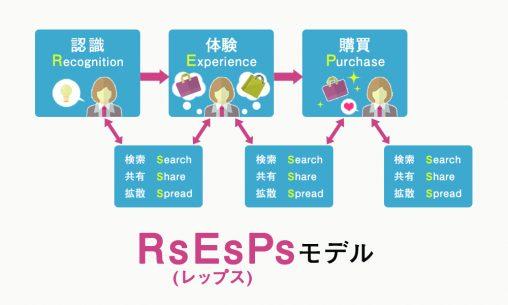 RsEsPsモデル
