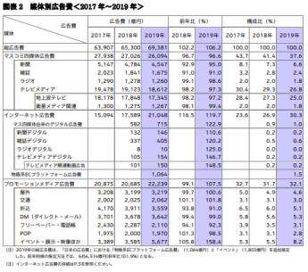 2019 日本の広告費 媒体別広告費