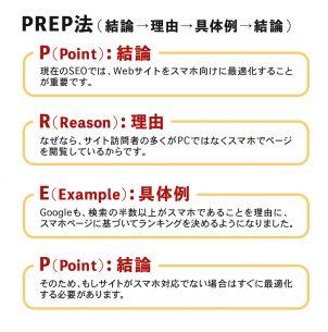 PREP法 ライティングの例