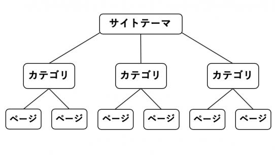 ツリー構造