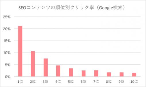 SEOコンテンツの順位別クリック率 (Google検索)
