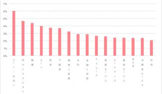 リスティング広告の業界別クリック率(0610修正)