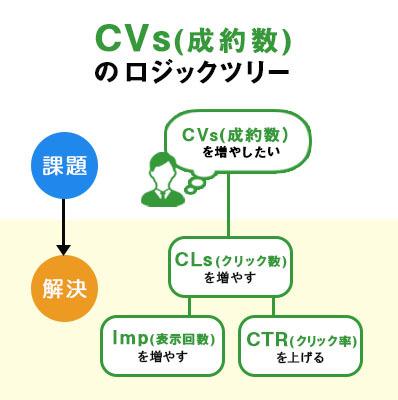 CVsのロジックツリー