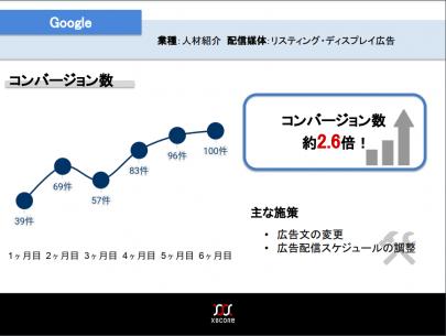 リスティング広告の実績資料のスクリーンショット3