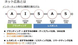 Web広告資料2