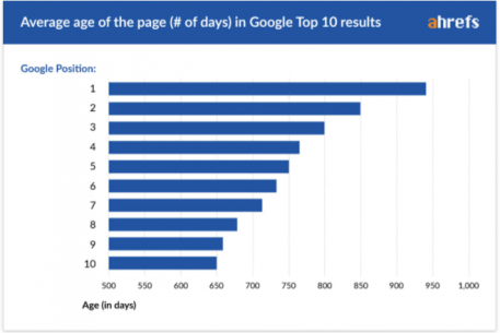 SEO上位10サイトの平均サイト年齢
