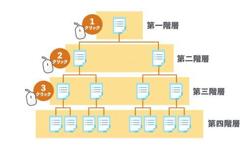 サイトの階層構造