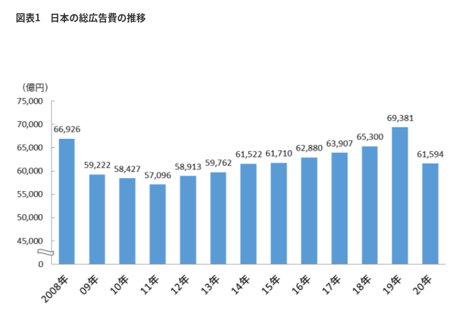 日本の総広告費の推移
