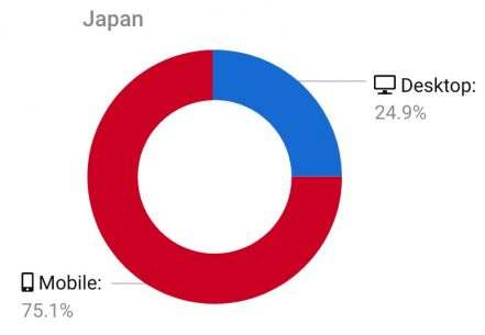 デスクトップ検索 モバイル検索 日本における割合