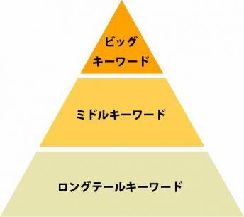 キーワードのピラミッド