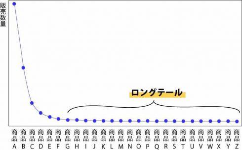 ロングテール理論 グラフ