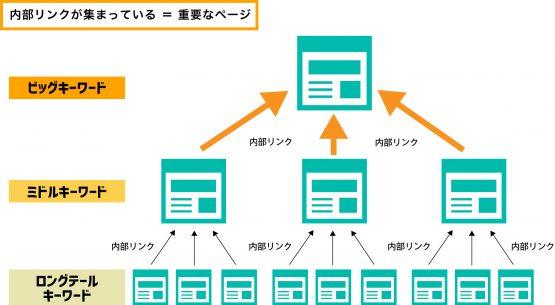 上位表示させたいページに内部リンクを集める 図