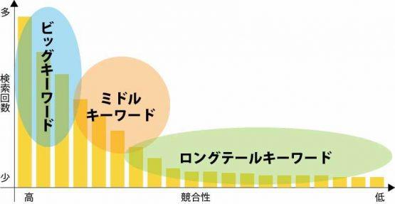 3つのキーワードを表すグラフ
