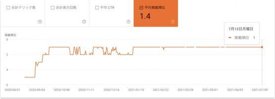Webma ロングテールキーワード 成功事例