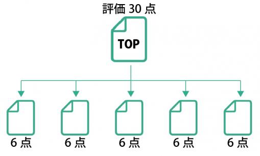 サイト内のページランク分配のイメージ図
