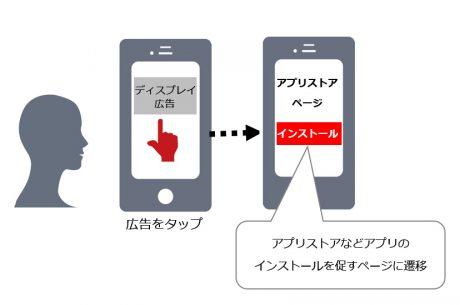 Yahoo!ディスプレイ広告配信のイメージ画像