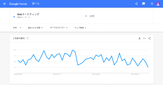 「Googleトレンド」に表示される検索数の推移