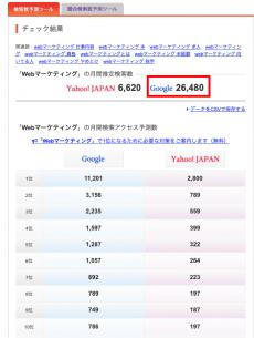 「aramakijake」で表示される検索数