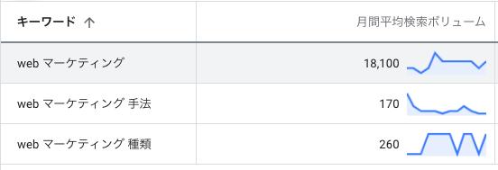 キーワードプランナーに表示される検索ボリューム