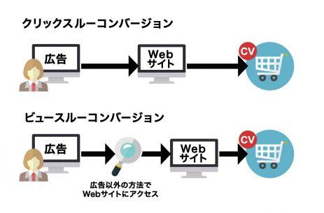 クリックスルーコンバージョンとビュースルーコンバージョンのイメージ