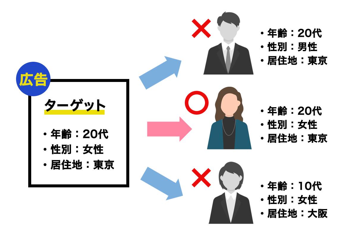 ターゲティングのイメージ図のコピー
