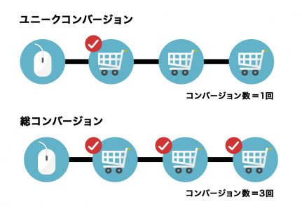 ユニークコンバージョンと総合コンバージョンのイメージ