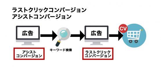 ラストクリックコンバージョンとアシストコンバージョンのイメージ