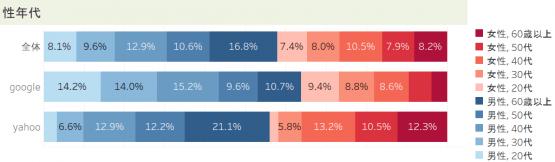 GoogleとYahoo!の年代別利用者の割合