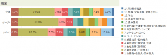 GoogleとYahoo!の職業別利用者の割合