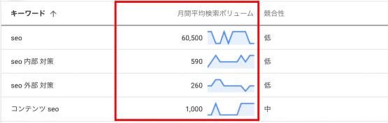 Googleキーワードプランナーで表示される検索ボリューム