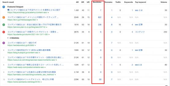 ahrefsに表示される競合の被リンク数