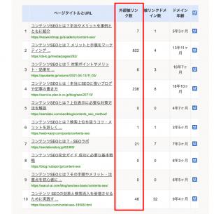 hanasakiganiで表示される競合の被リンク